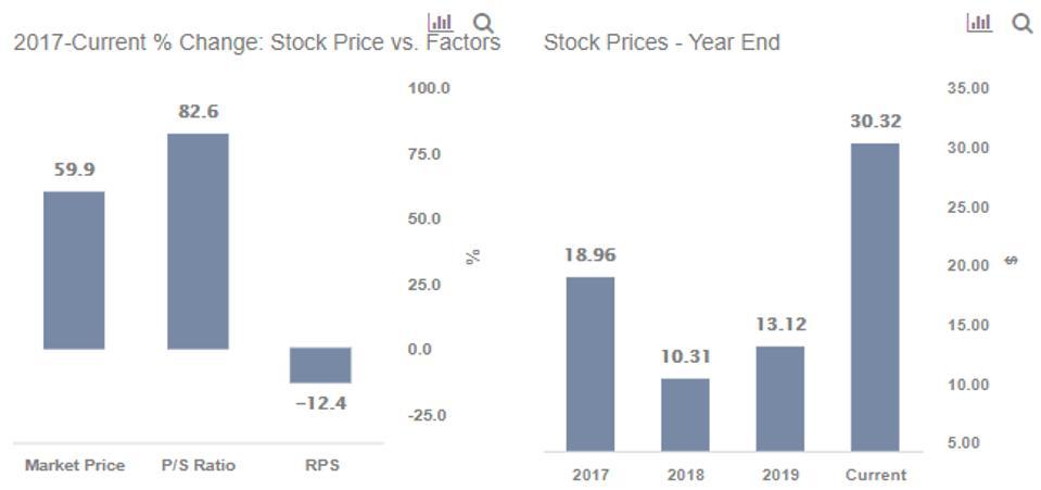 FCX stock