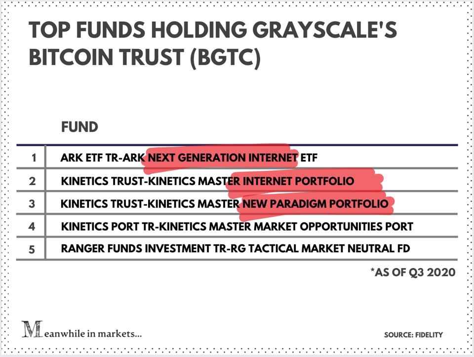 Top funds holding Grayscale's Bitcoin Trust (BGTC)