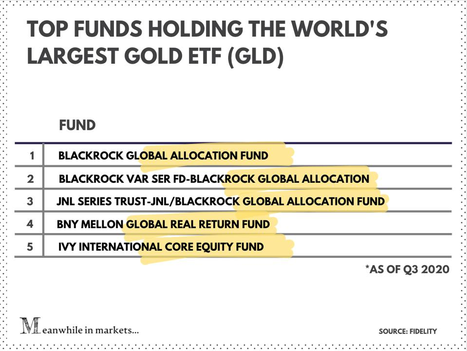 Top funds holding GLD gold ETF