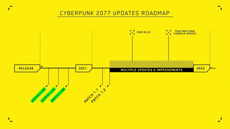 Cyberpunk Roadmap