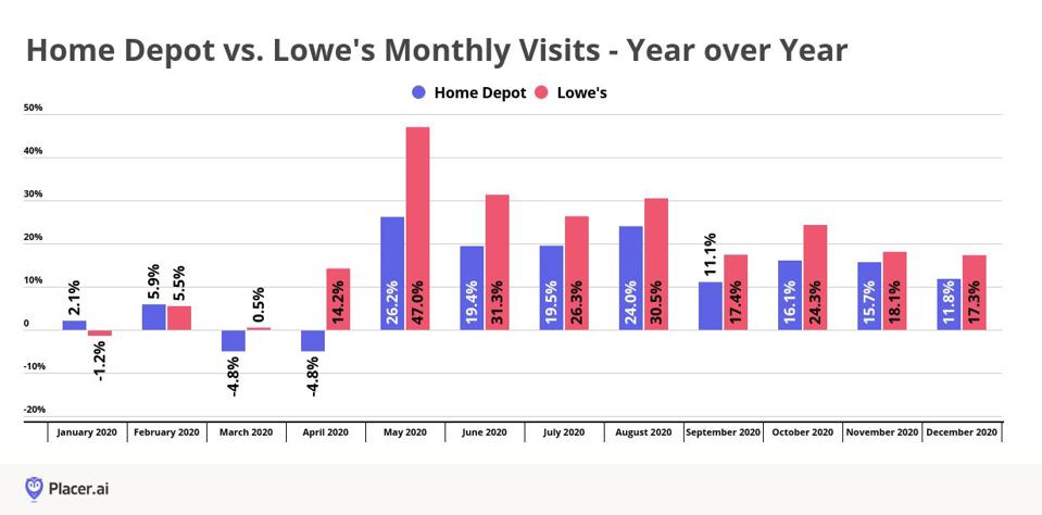 Year-over-year store visits Lowe's vs. Home Depot