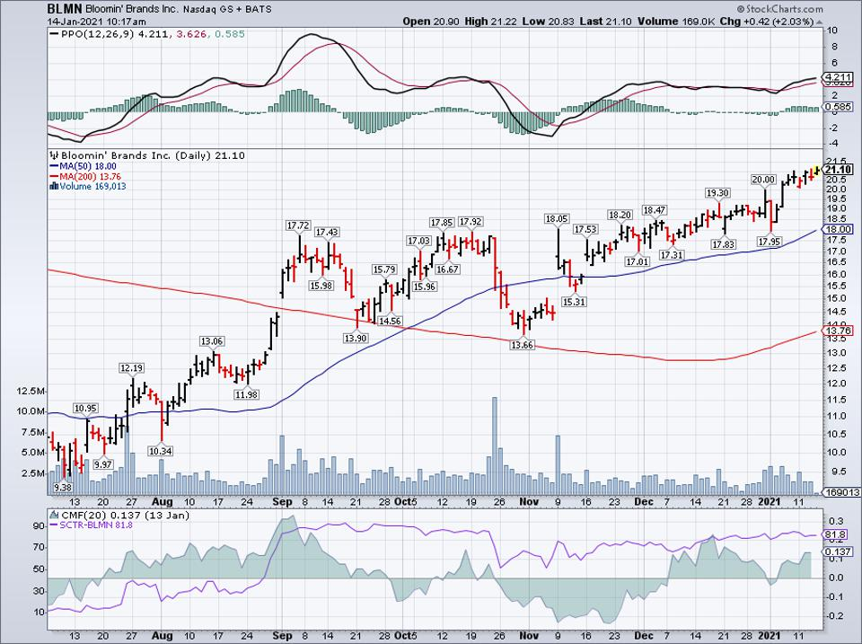 Simple Moving Average of Bloomin' Brands Inc (BLMN)