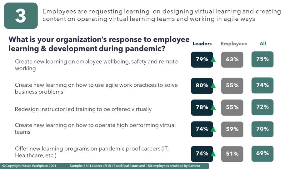 Chart showing responses to what is your organization's response to employee learning and development during the pandemic