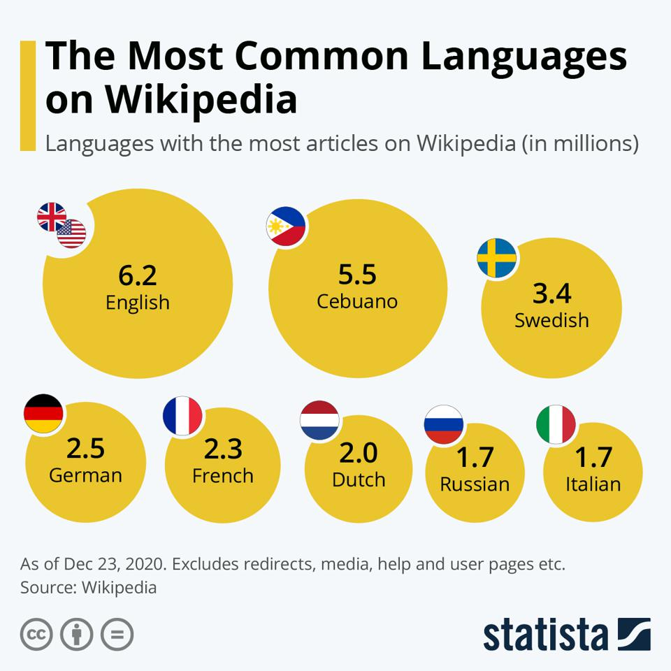 Wikipedia, the widely used online encyclopedia is presented in over 300 languages.