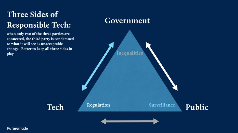A triangular model showing the three aspects of effective regulation of technology: includes government, public, and technology