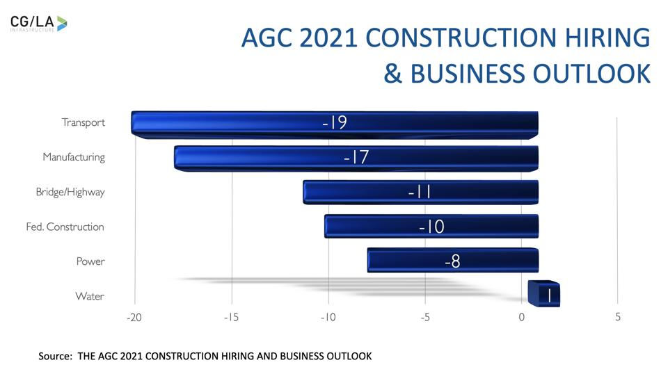 2021 Construction Hiring and Business Outlook
