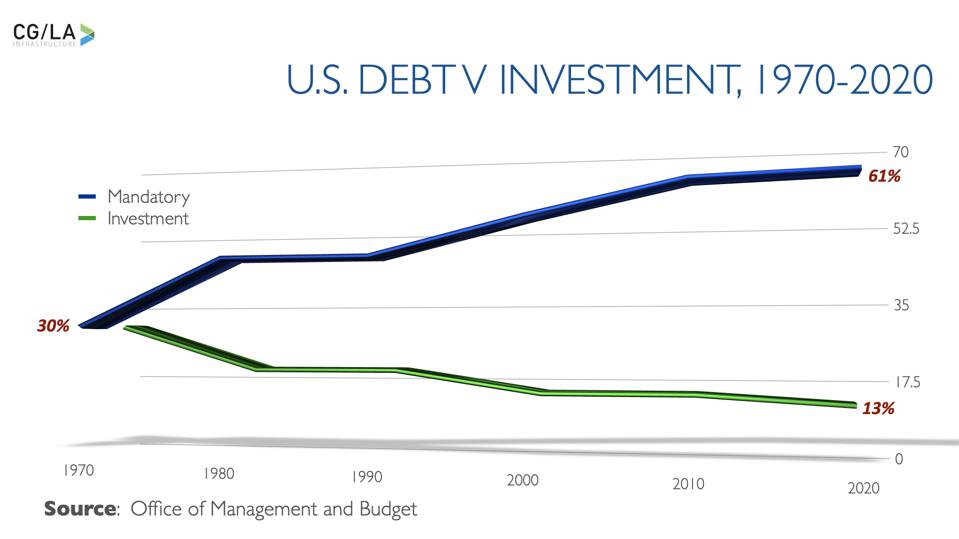 Divergence of U.S. Investment and Non-discretionary Spending