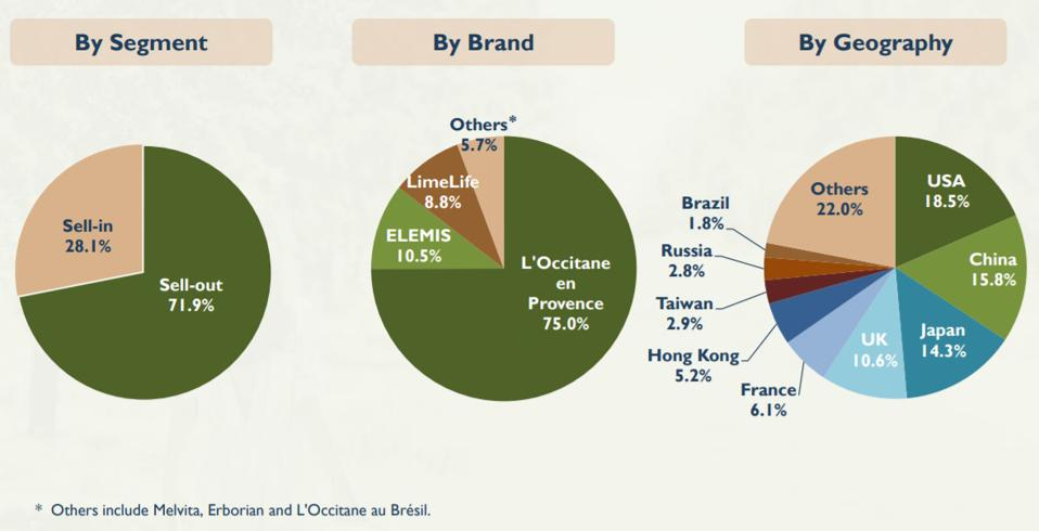 Pie charts showing how L'Occitane sales are split by segment, brand and country at September 2020.