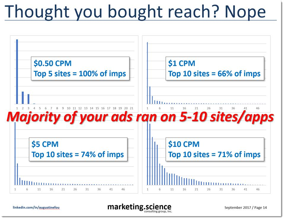 thought you bought reach? no, most of your ads were shown on less than 10 apps and sites