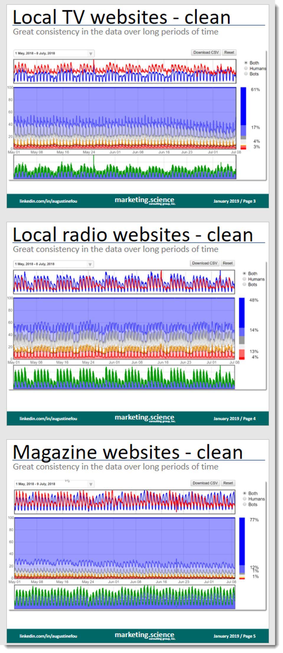 data on good publisher websites