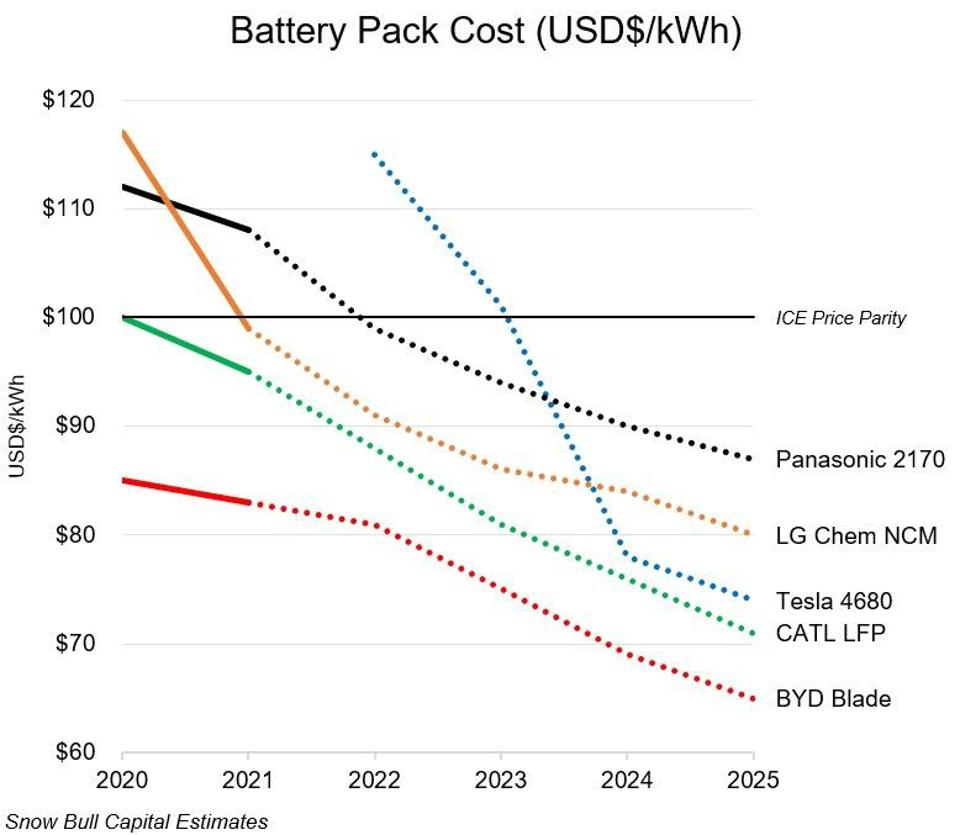 Battery pack cost graph