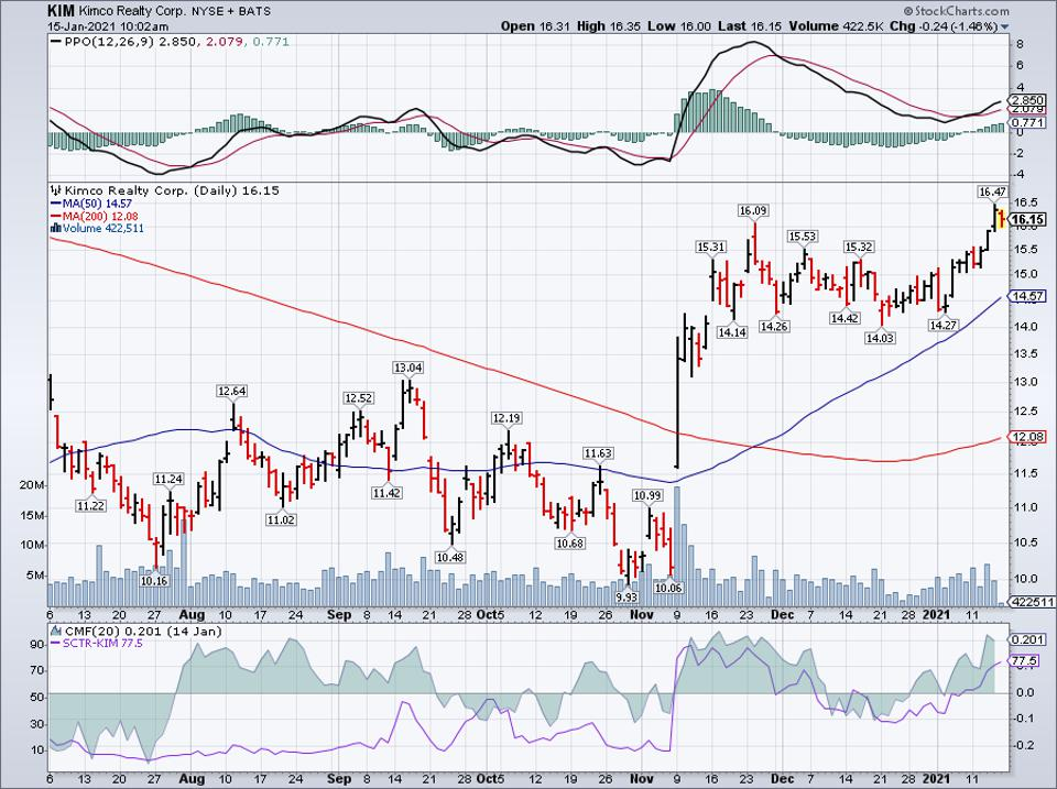 Simple Moving Average of Kimco Realty Corp (KIM)