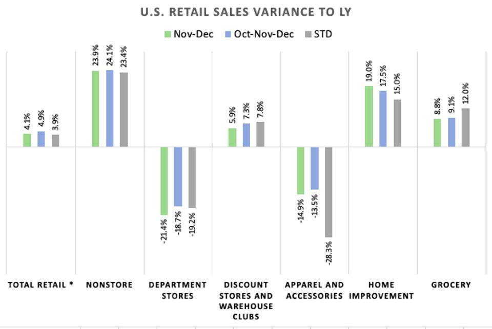 graph showing retail performance october november and december