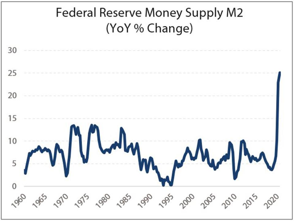 Money supply measured by M2 has surged since the spring of 2020.