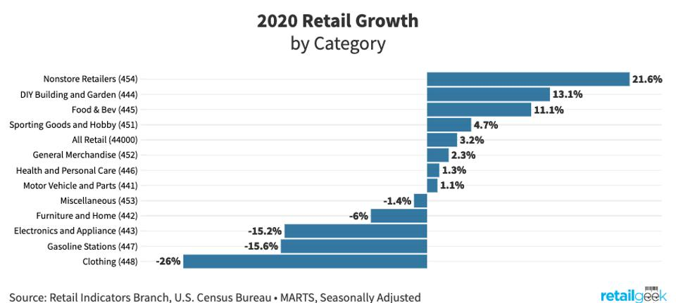 Chart showing annual growth of various categories of retail