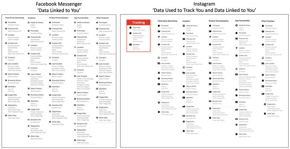 Messenger vs Instagram