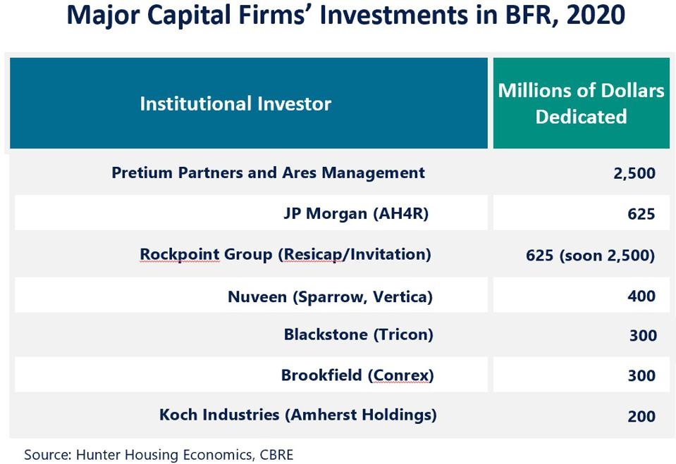 Table of equity investments by fund.