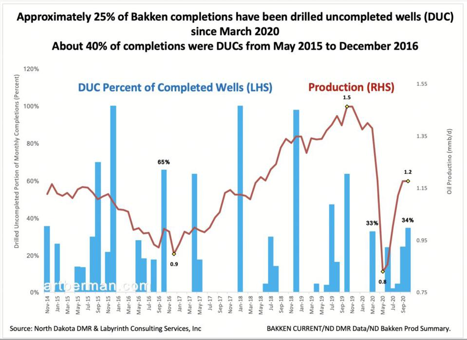 Figure 1. Approximately 25% of Bakken completions have been drilled uncompleted wells (DUC) since March 2020. About 40% of completions were DUCs from May 2015 to December 2016. Source: ND DNR and Labyrinth Consulting Services, Inc.