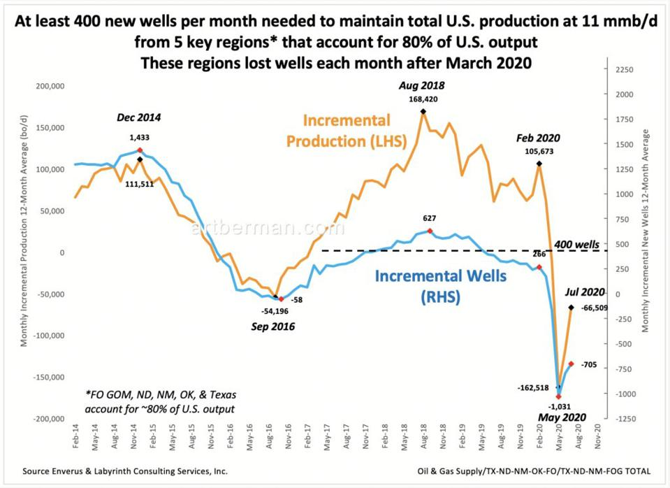 Figure 2. At least 400 new wells per month needed to maintain total U.S. production at 11 mmb/d from 5 key regions that account for 80% of U.S. output. These regions lost wells each month after March 2020. Source: Enverus and Labyrinth Consulting Services, Inc.