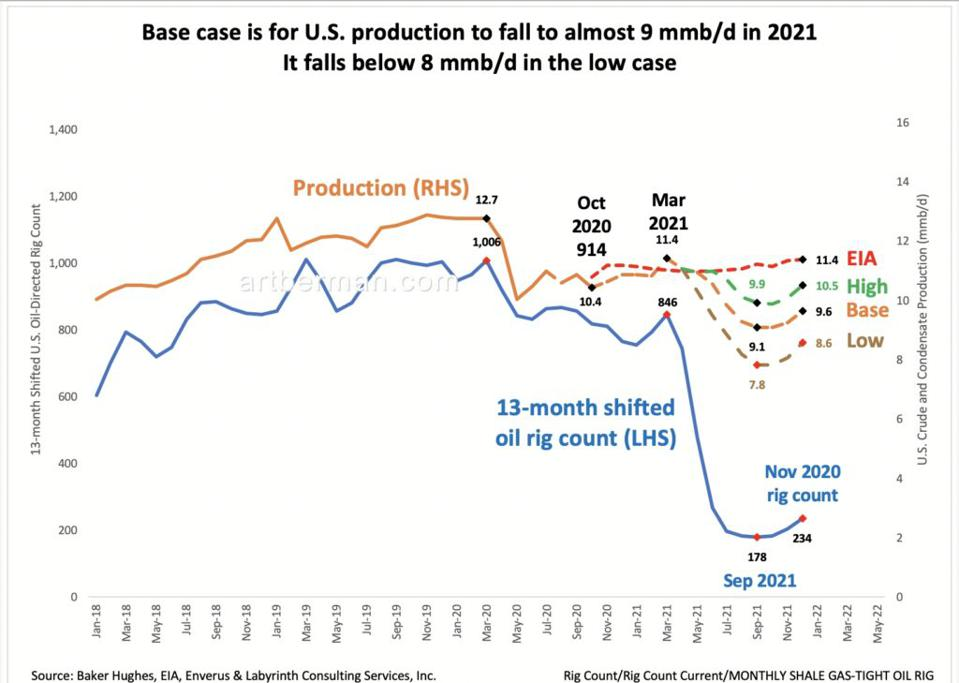 Figure 3. Base case is for U.S. production to fall to almost 9 mmb/d in 2021. It falls below 8 mmb/d in the low case. Source: Baker Hughes, EIA and Labyrinth Consulting Services, Inc.