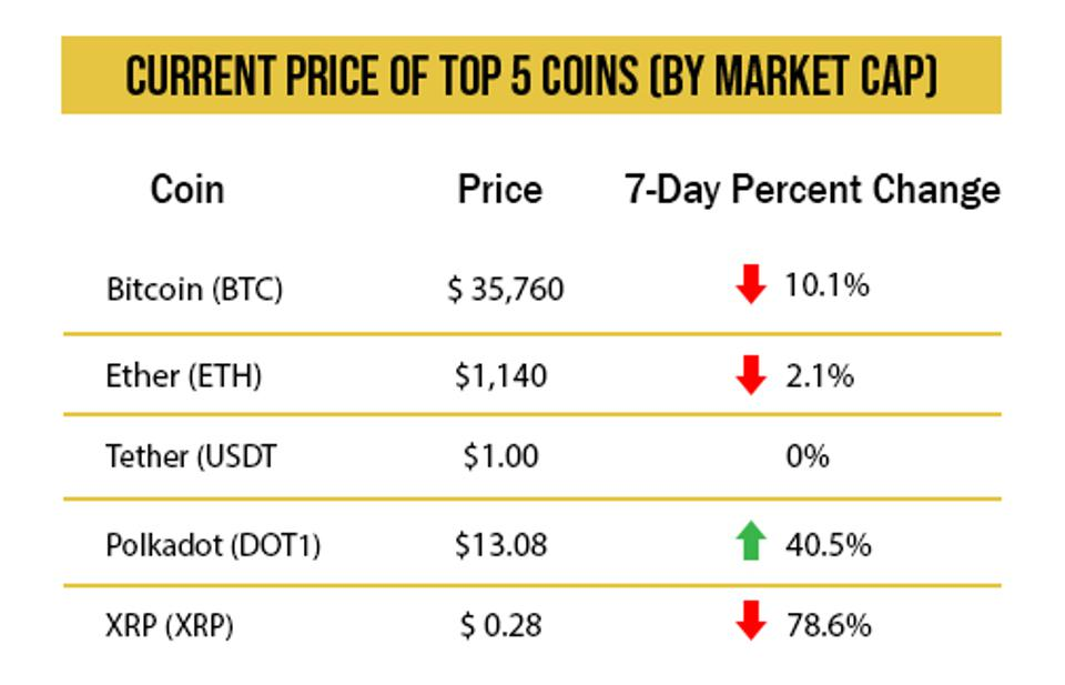 7 day price movement of top 5 coins by market cap