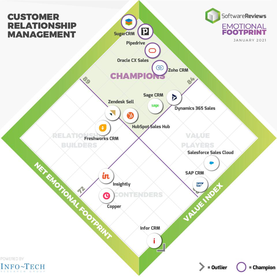 The Best CRM Systems Of 2020 According To Companies Using Them
