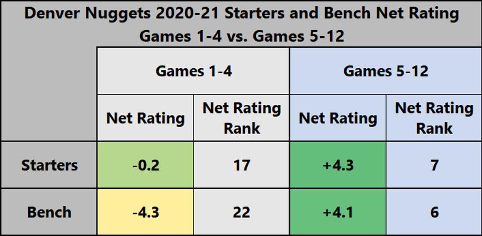 Denver Nuggets 2020-21 Starters and Bench Net Rating Games 1-4 vs Games 5-12.