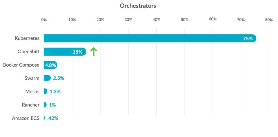 Orchestrator Adoption