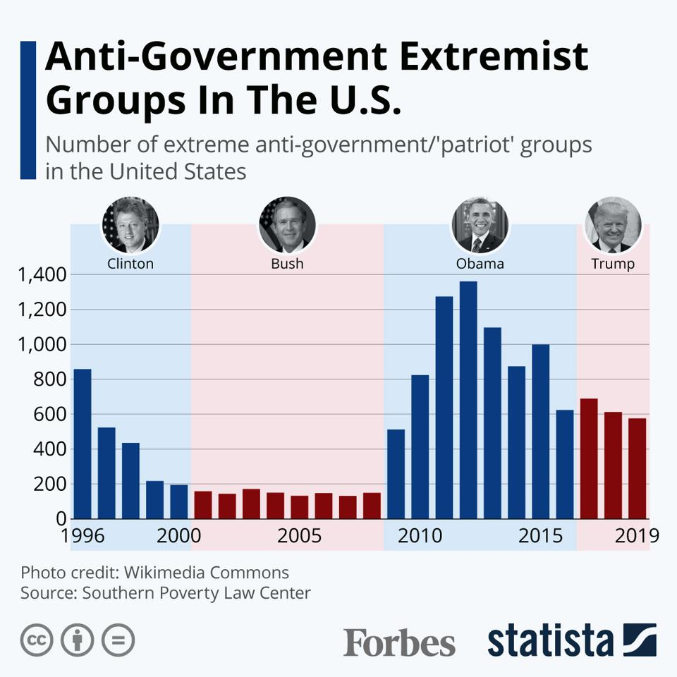 Anti-Government Extremist Groups In The U.S.