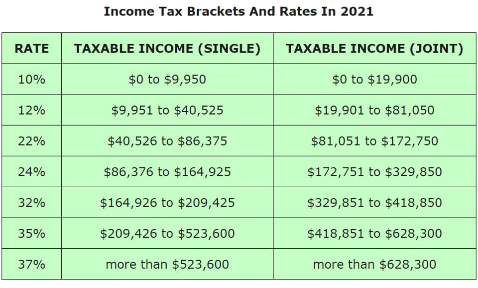 federal income tax brackets in 2021