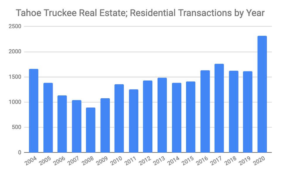 A chart showing residential transactions in Tahoe-Truckee.