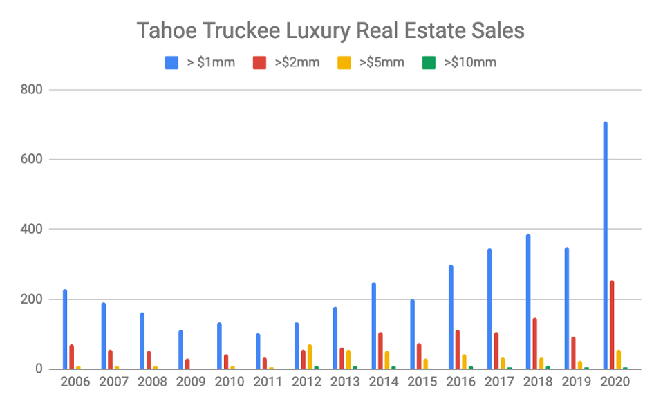 A graph showing luxury real estate sales in Tahoe-Truckee.