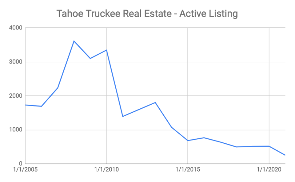 A graph showing active listings in Tahoe-Truckee.