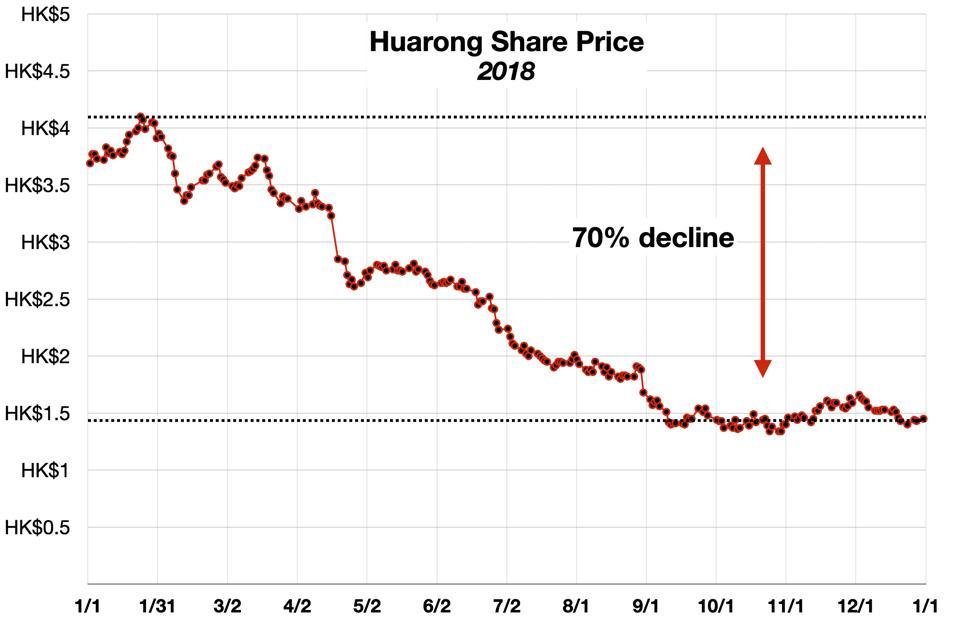 Huarong Share Price 2018
