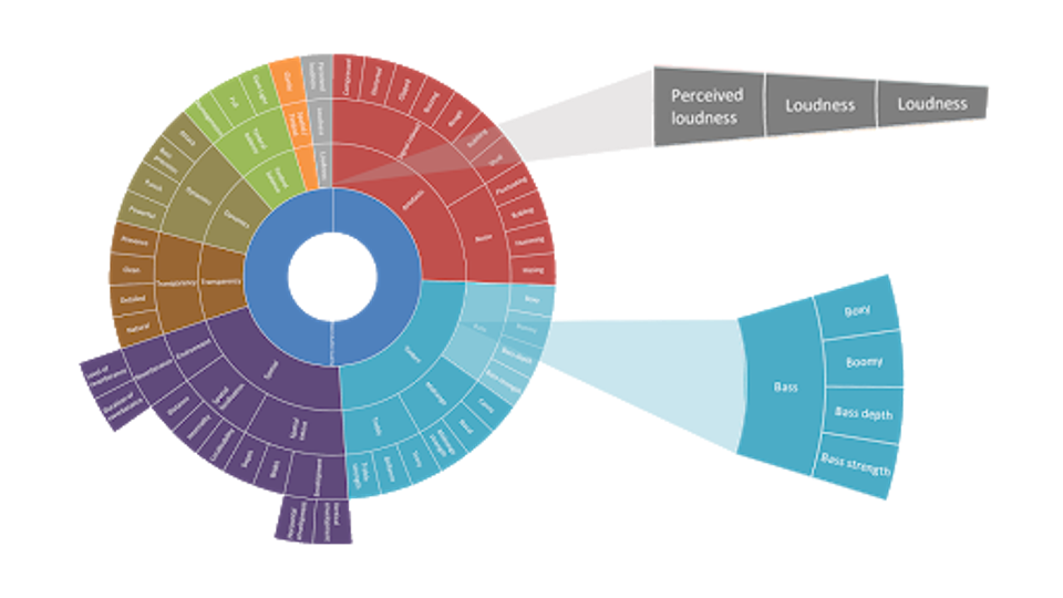 A wheel of words to describe sound Google uses to teach engineers to describe audio