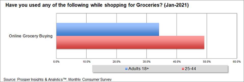 Prosper - Online Grocery Buying