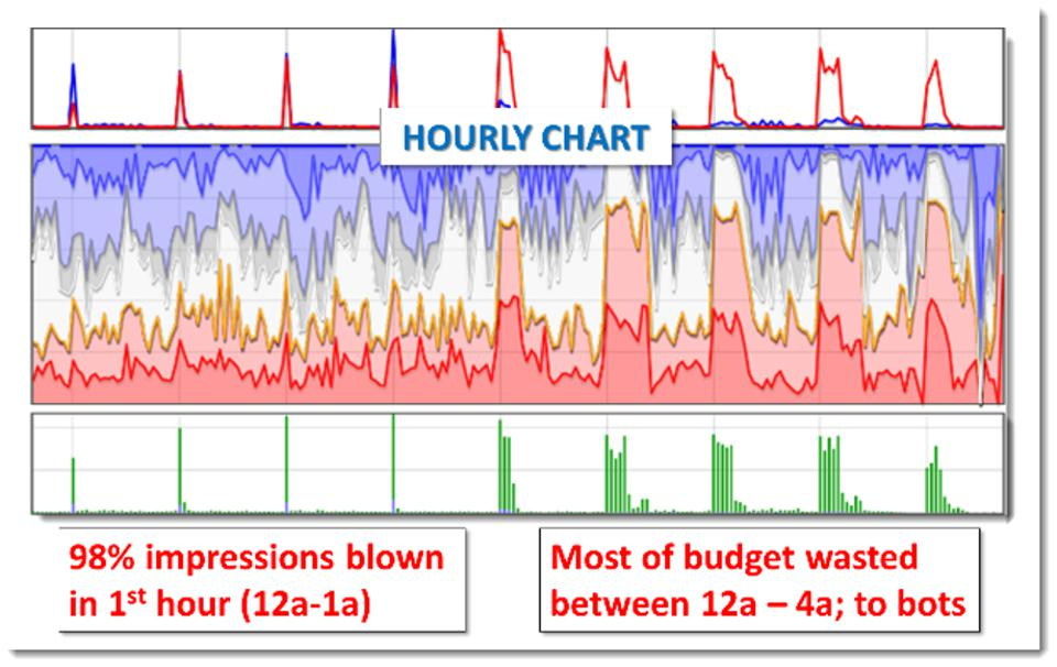 hourly chart showing impressions between midnight and 4a