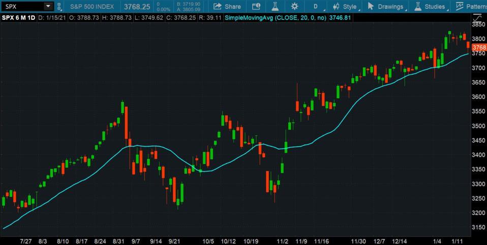 Data source: S&P Dow Jones Indices. Chart source: The thinkorswim® platform from TD Ameritrade.