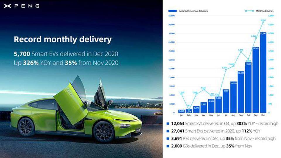 Xpeng: 2020 EV Deliveries Chart showing massive growth and sales rising each month.