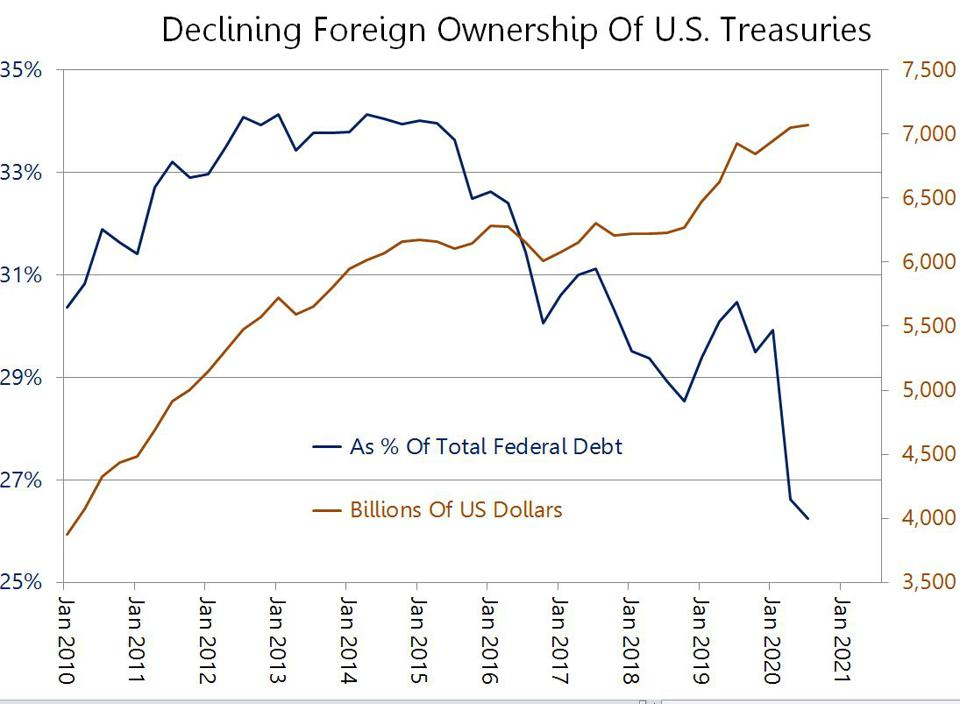 Foreign ownership of U.S. Treasuries