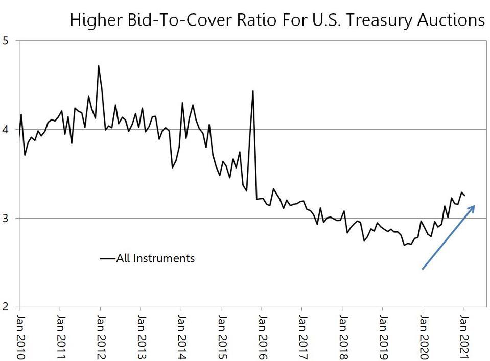 Bid-to-cover ratio for U.S. Treasury auctions.