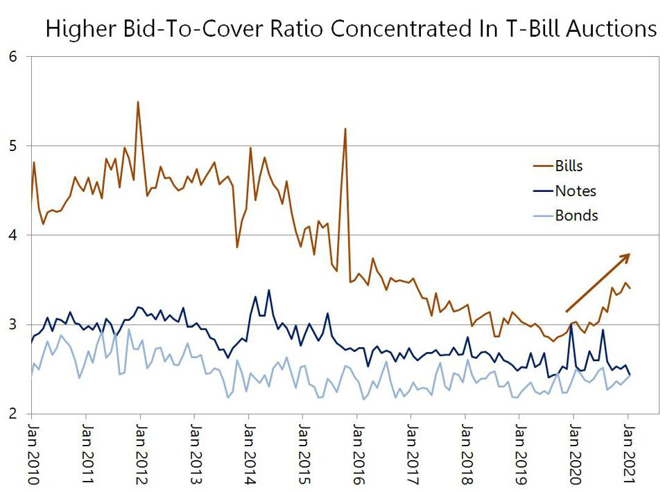 Bid-to-cover ratio for U.S. Treasury bills compared to notes and bonds.
