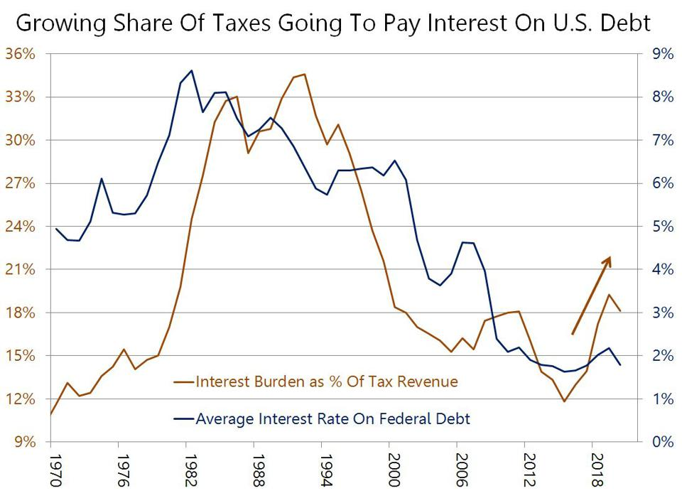 Interest on U.S. debt as percentage of tax revenue superimposed to the average interest rate paid.