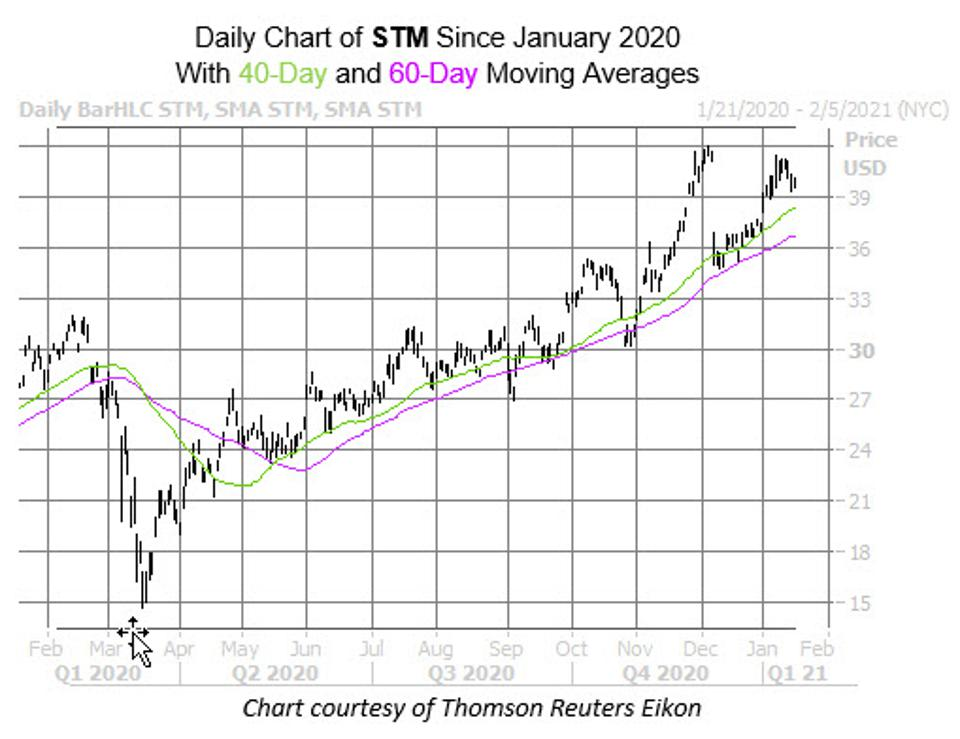 Daily chart of STM since January 2020 with 40- and 60-day moving averages