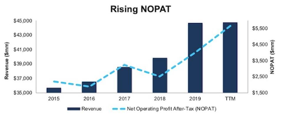 ALL Revenue And NOPAT 2021-01-15