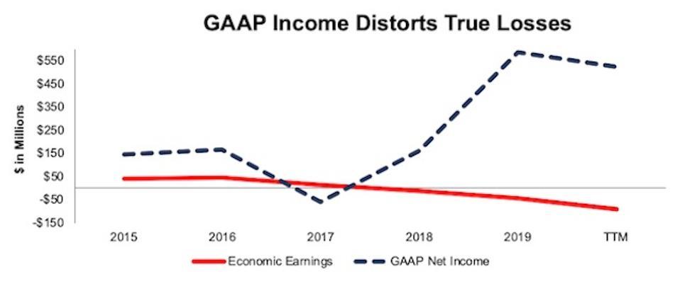 AVNT GAAP Economic Earnings 2021-01-15