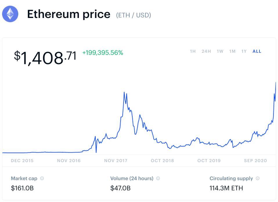 bitcoin, bitcoin price, ethereum ethereum price, chart