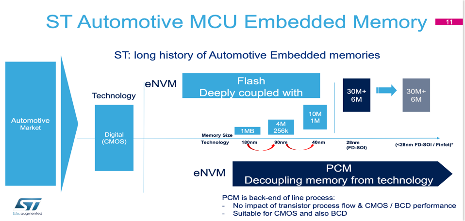 STMicro PCM in automotive MCU