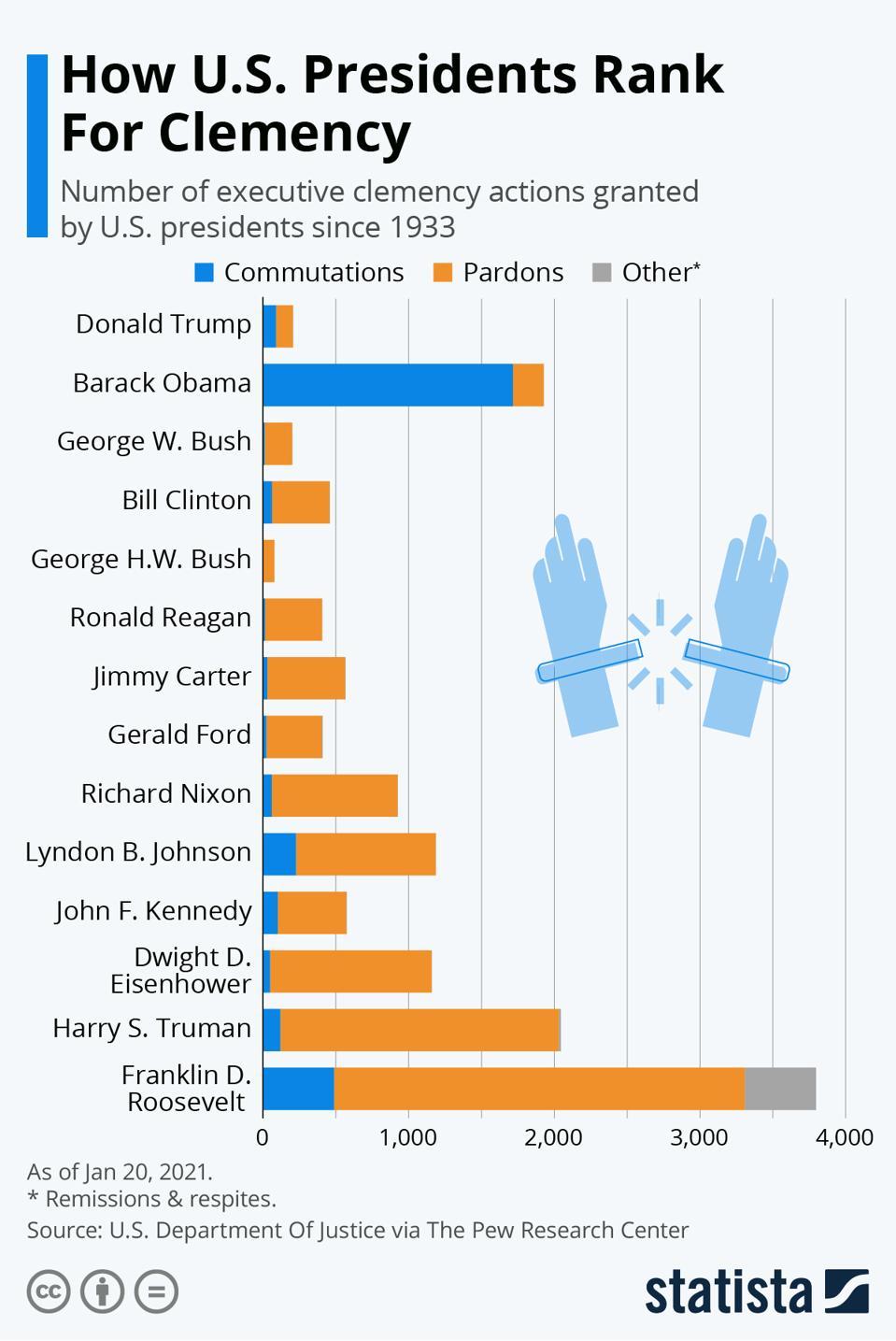 How U.S. Presidents Rank For Clemency