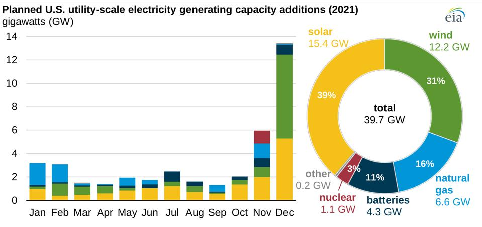 Planned US Utility-Scale electricity generating capacity additions in 2021 from EIA: solar and wind lead.